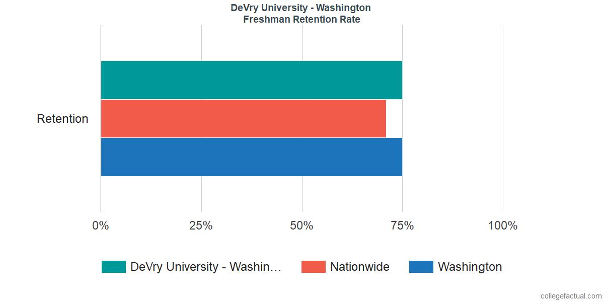 Freshman Retention Rate at DeVry University - Washington