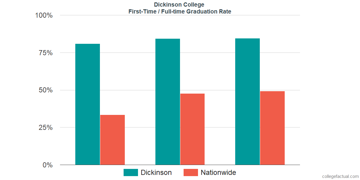 Graduation rates for first-time / full-time students at Dickinson College