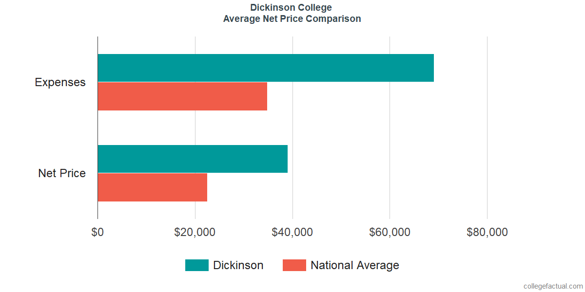 Net Price Comparisons at Dickinson College