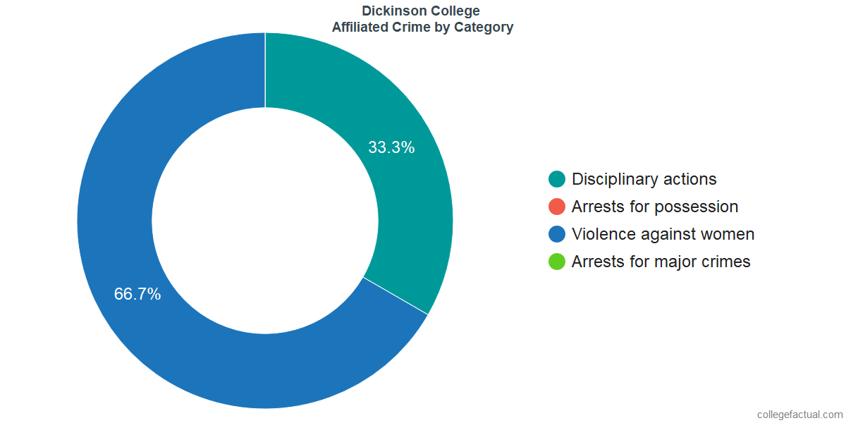 Off-Campus (affiliated) Crime and Safety Incidents at Dickinson College by Category