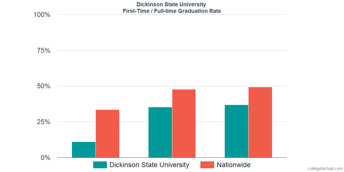 Graduation rates for first-time / full-time students at Dickinson State University