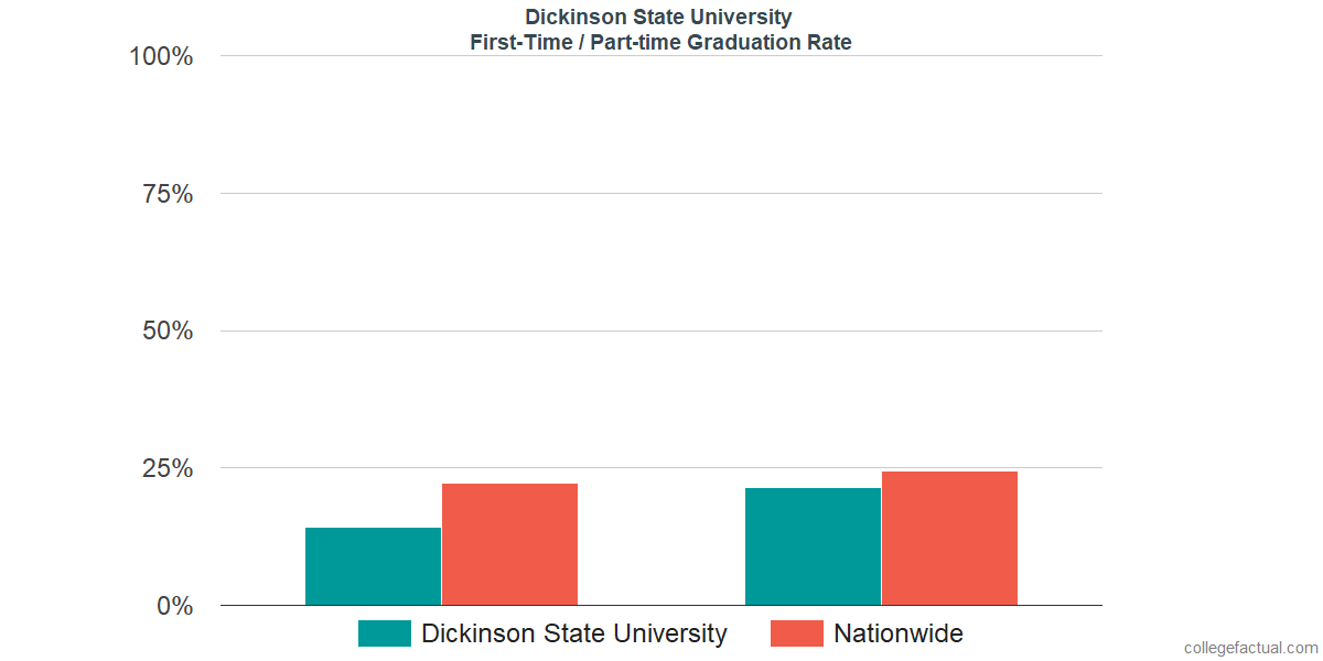 Graduation rates for first-time / part-time students at Dickinson State University