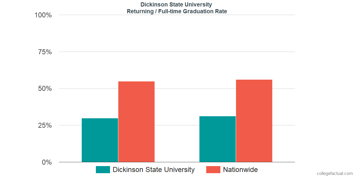 Graduation rates for returning / full-time students at Dickinson State University