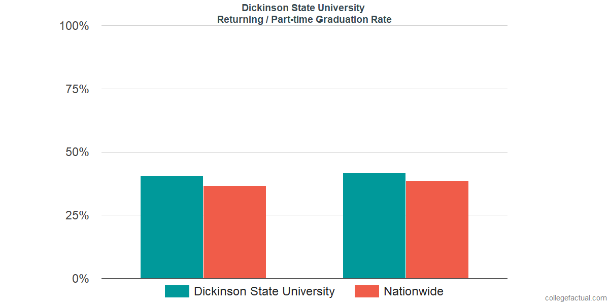 Graduation rates for returning / part-time students at Dickinson State University