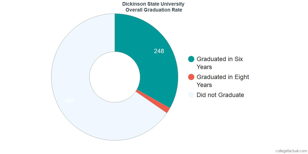 Undergraduate Graduation Rate at Dickinson State University