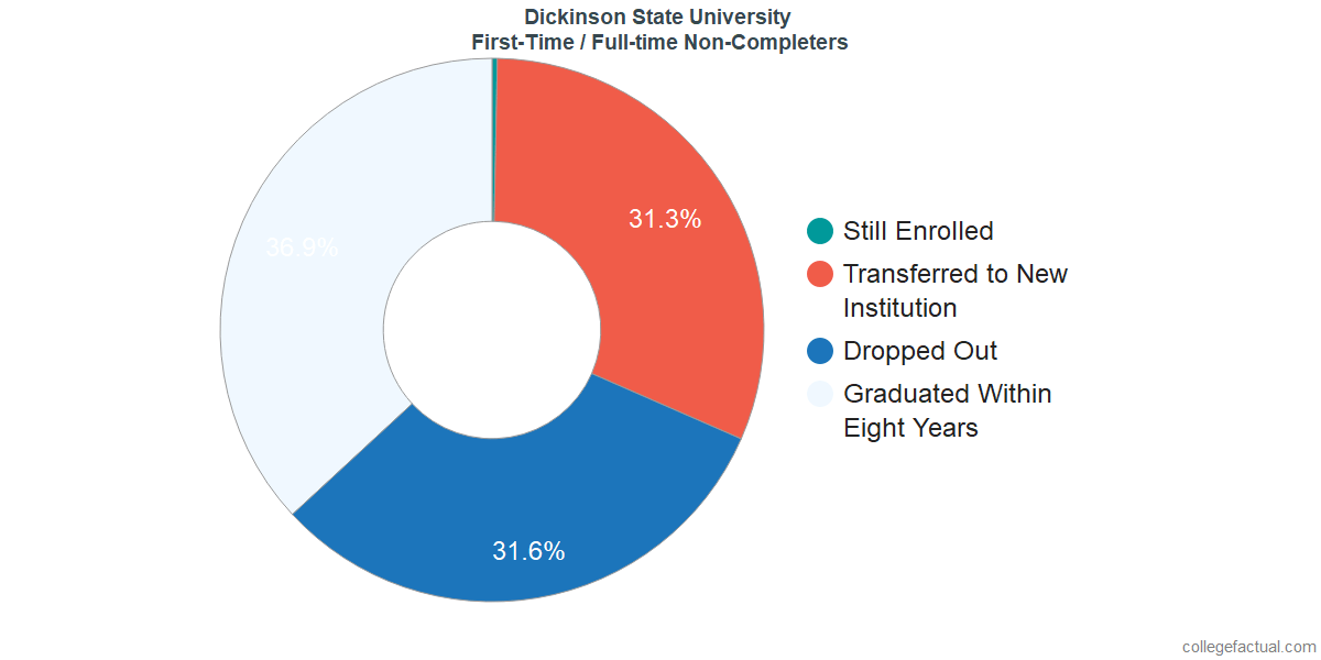 Non-completion rates for first-time / full-time students at Dickinson State University