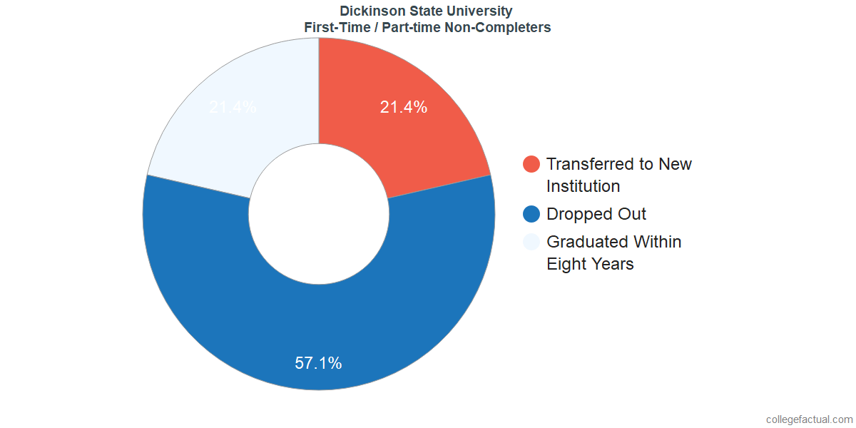 Non-completion rates for first-time / part-time students at Dickinson State University