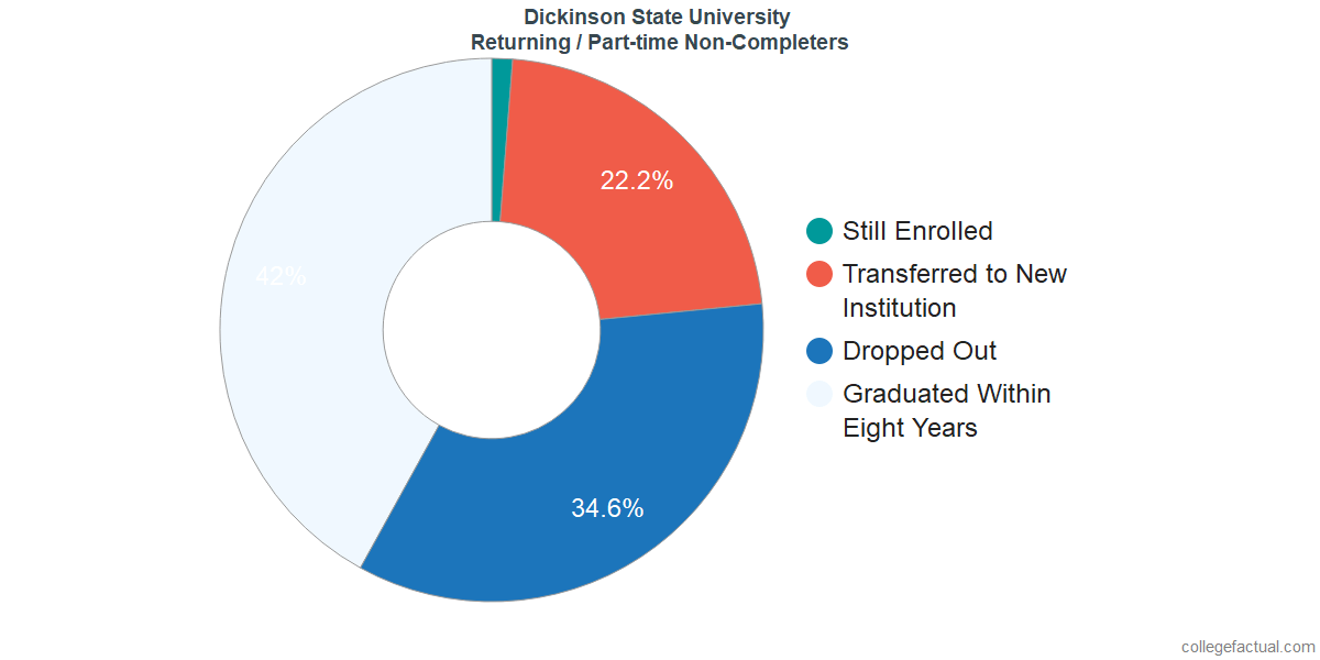 Non-completion rates for returning / part-time students at Dickinson State University
