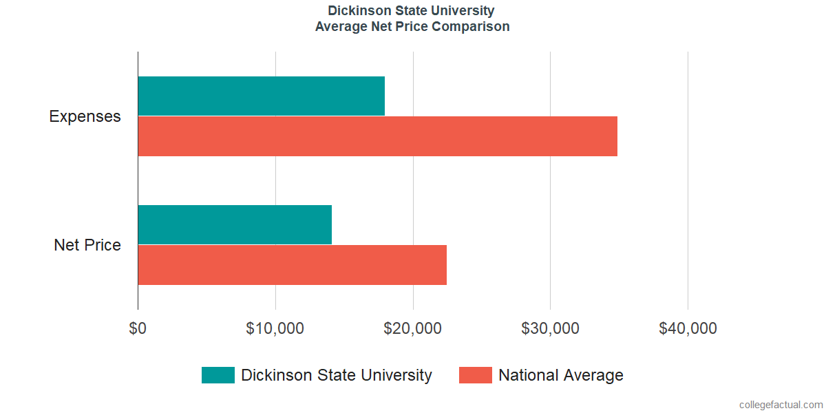 Net Price Comparisons at Dickinson State University