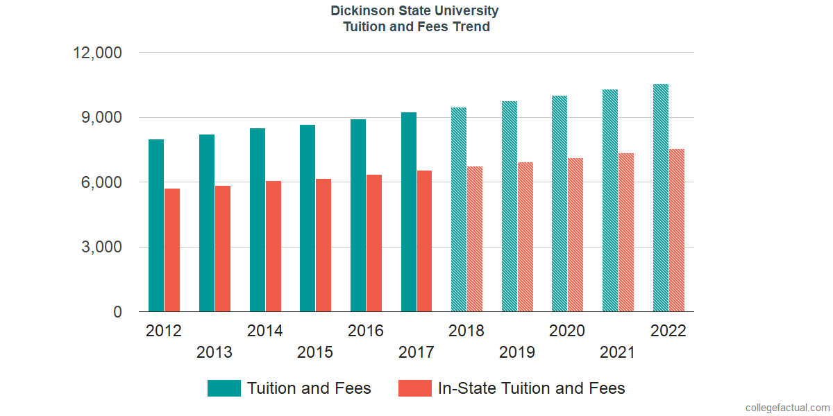 Tuition and Fees Trends at Dickinson State University