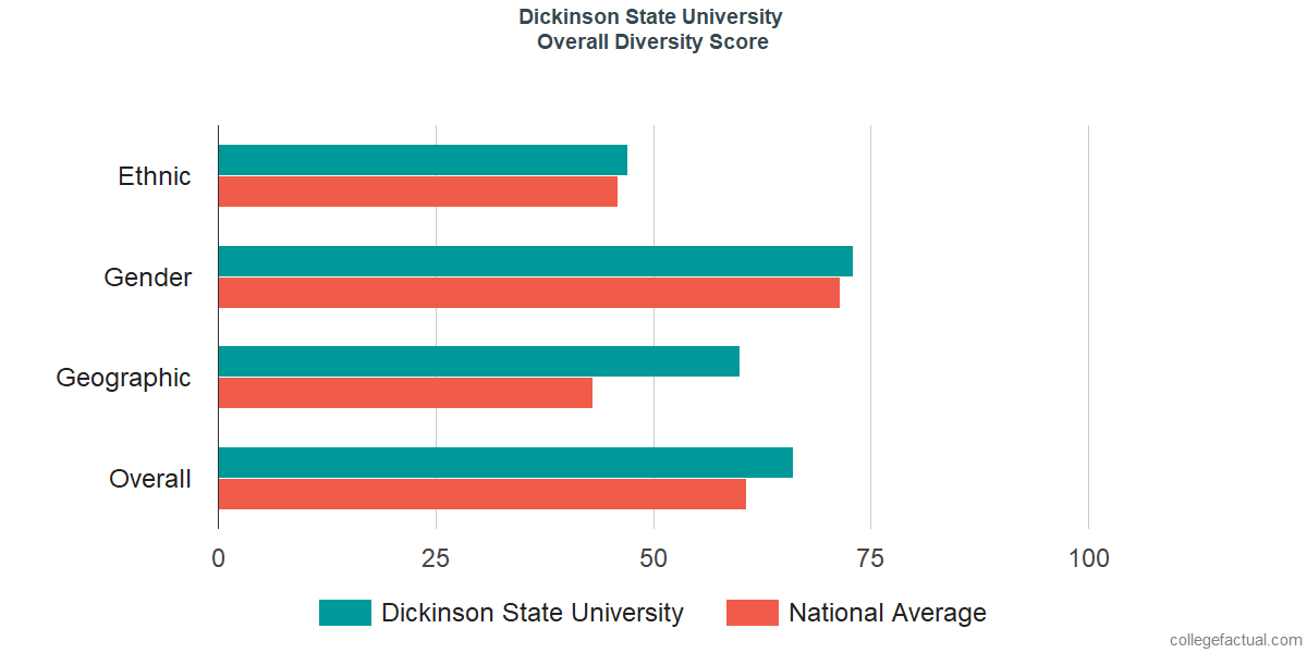 Overall Diversity at Dickinson State University