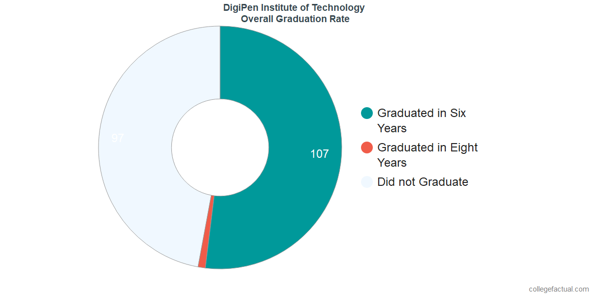 Undergraduate Graduation Rate at DigiPen Institute of Technology