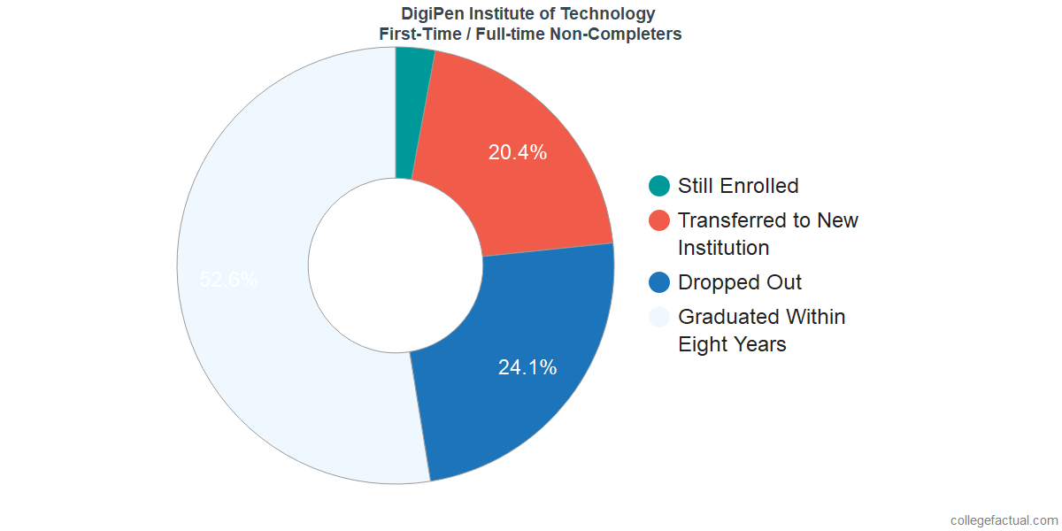 Non-completion rates for first-time / full-time students at DigiPen Institute of Technology