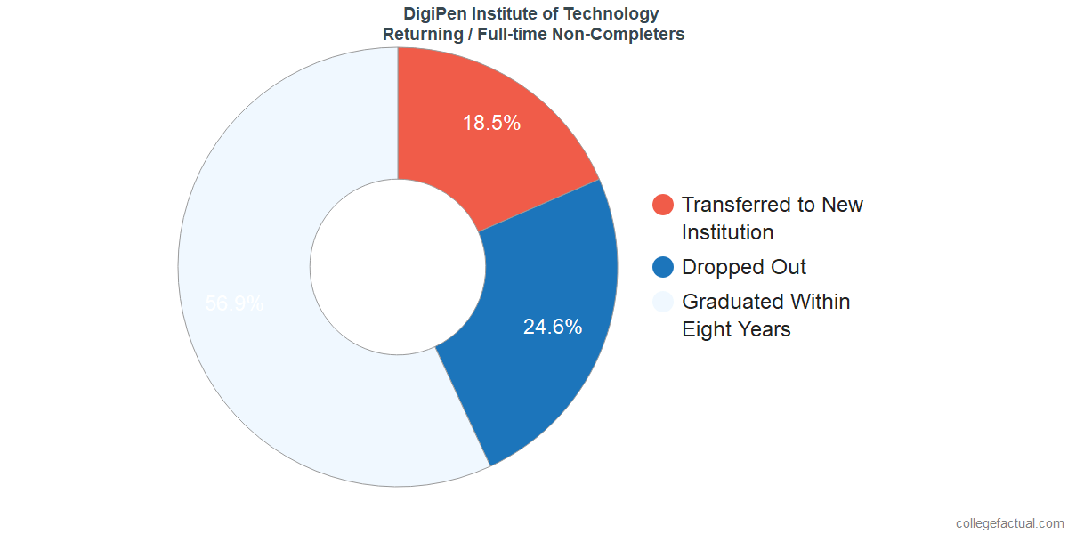Non-completion rates for returning / full-time students at DigiPen Institute of Technology