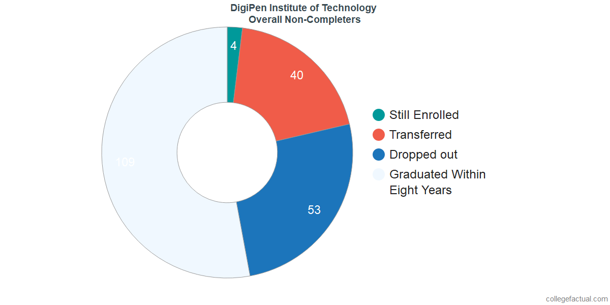 outcomes for students who failed to graduate from DigiPen Institute of Technology