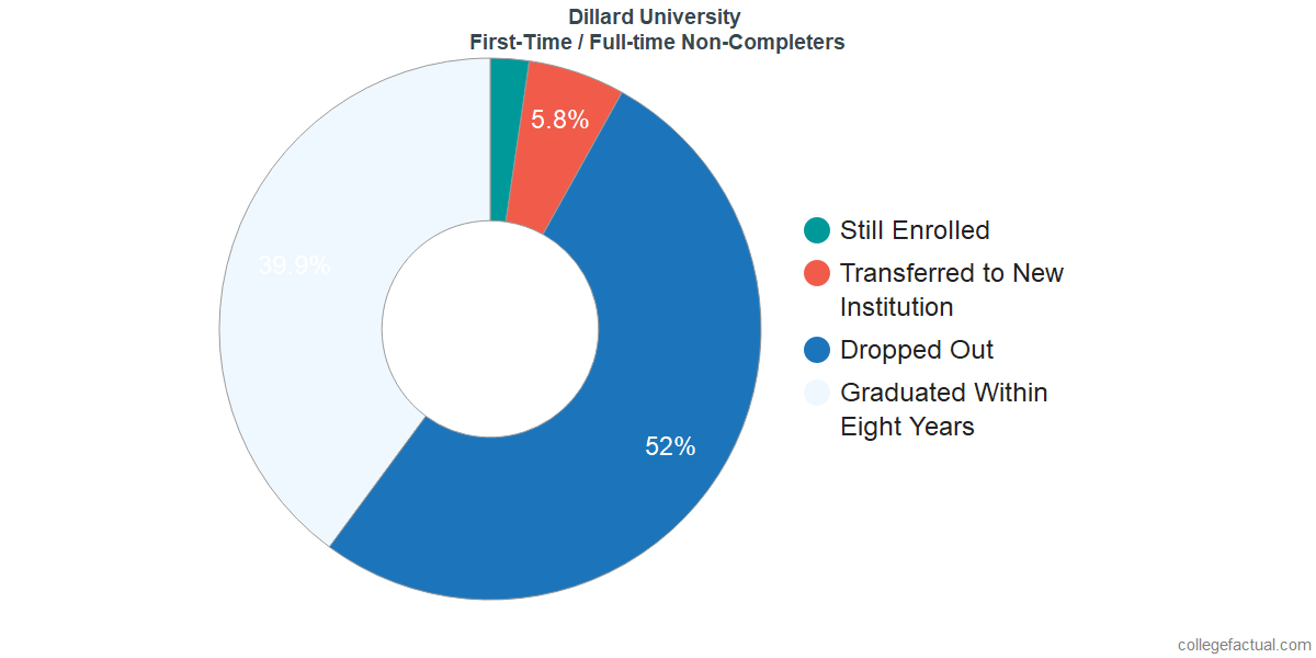 Non-completion rates for first time / full-time students at Dillard University