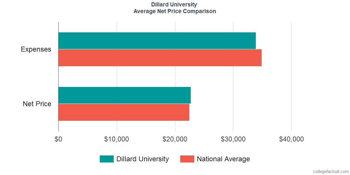 Net Price Comparisons at Dillard University