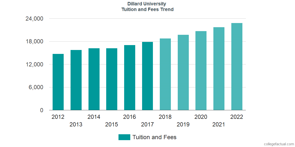 Tuition and Fees Trends at Dillard University