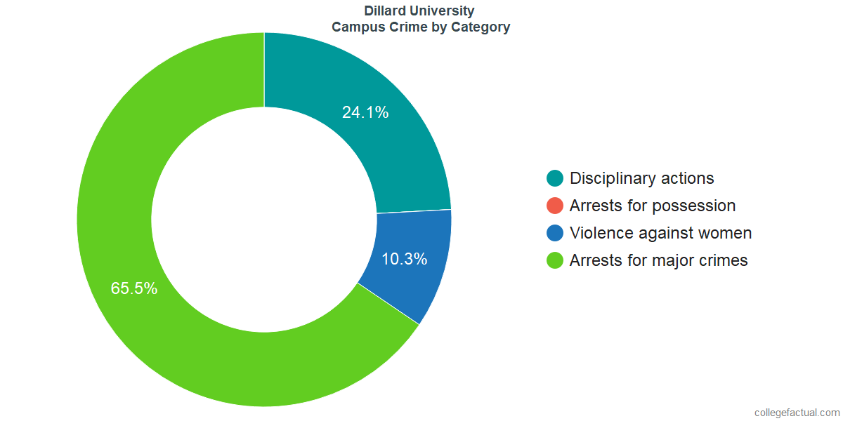 On-Campus Crime and Safety Incidents at Dillard University by Category