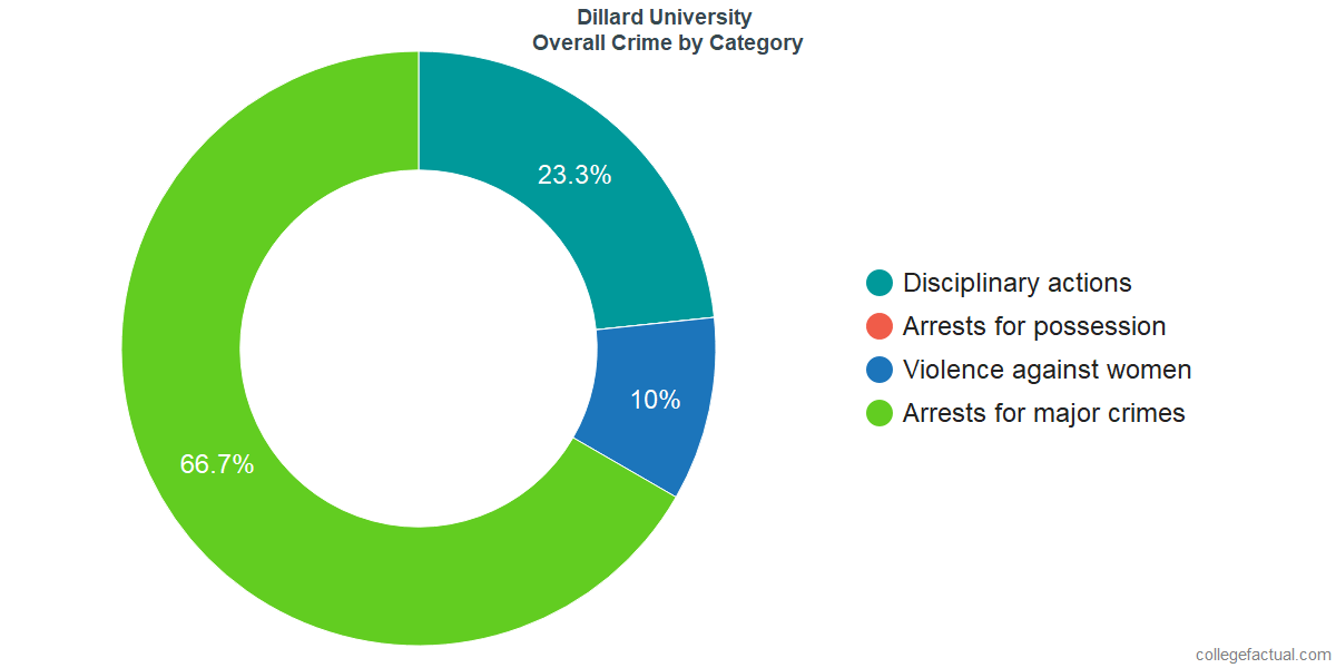 Overall Crime and Safety Incidents at Dillard University by Category