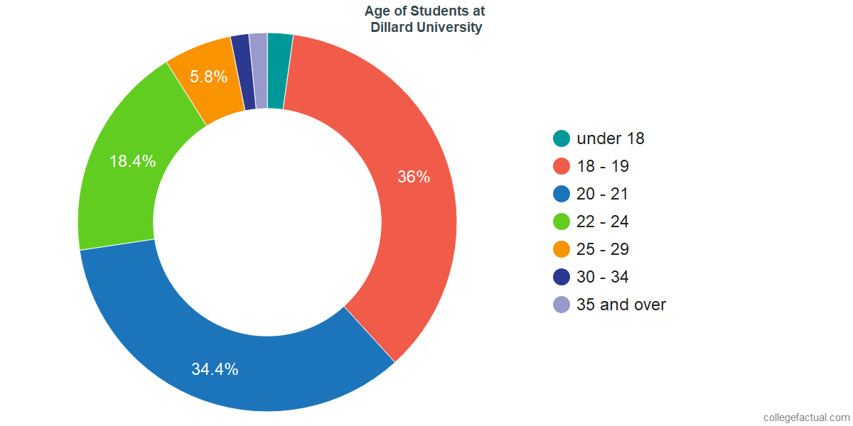 Age of Undergraduates at Dillard University