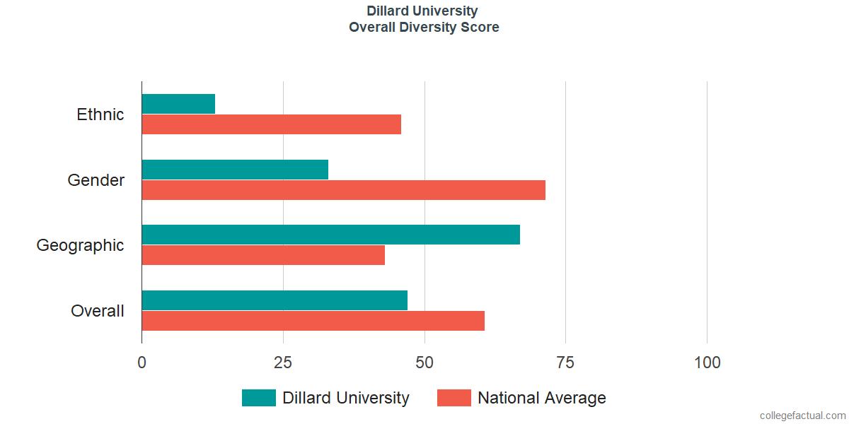 Overall Diversity at Dillard University