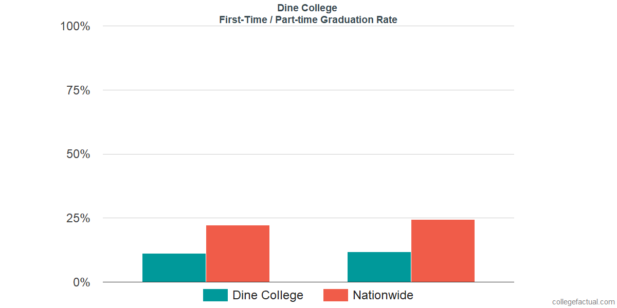 Graduation rates for first-time / part-time students at Dine College