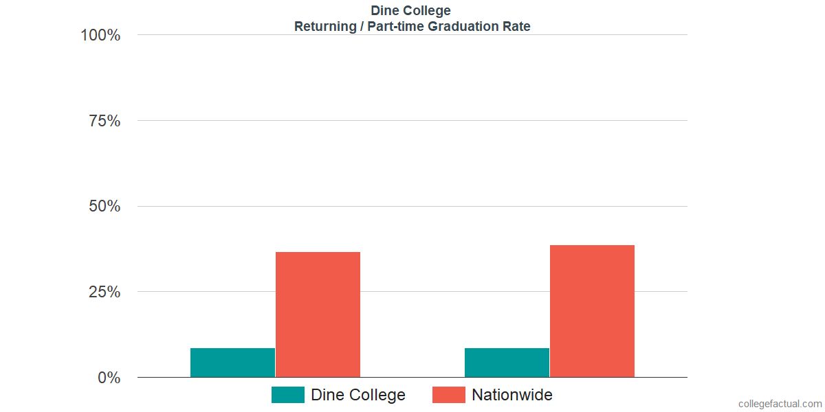 Graduation rates for returning / part-time students at Dine College