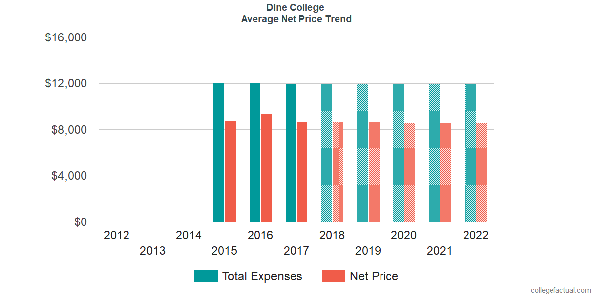 Net Price Trends at Dine College