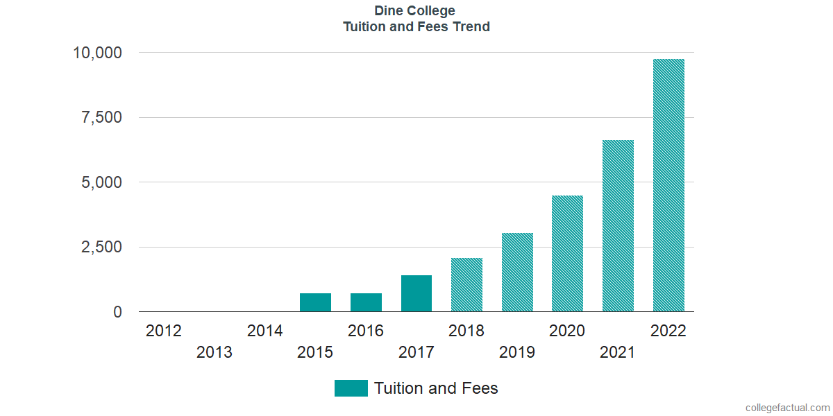 Tuition and Fees Trends at Dine College