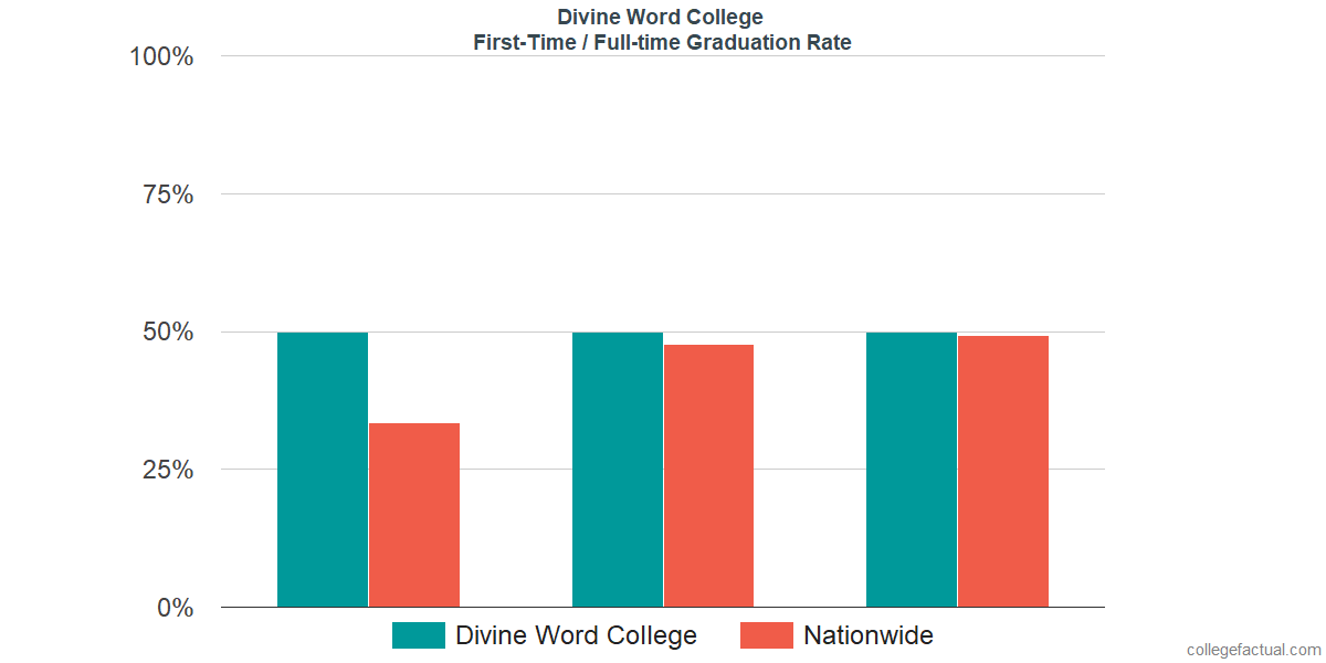 Graduation rates for first-time / full-time students at Divine Word College
