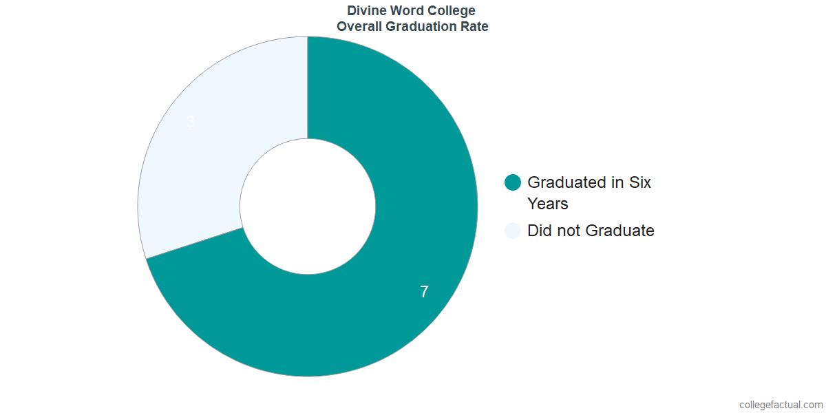 Undergraduate Graduation Rate at Divine Word College