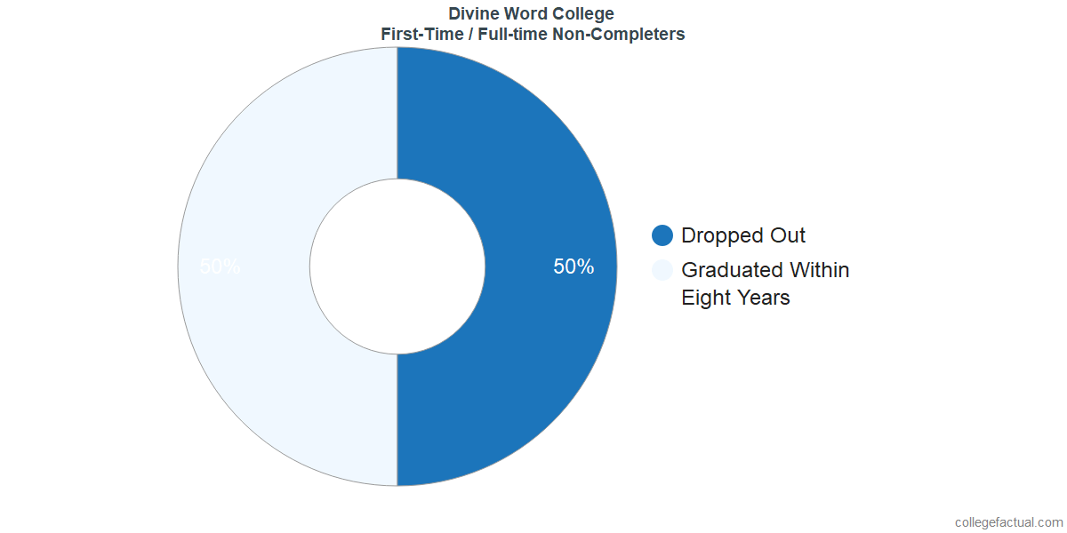 Non-completion rates for first-time / full-time students at Divine Word College