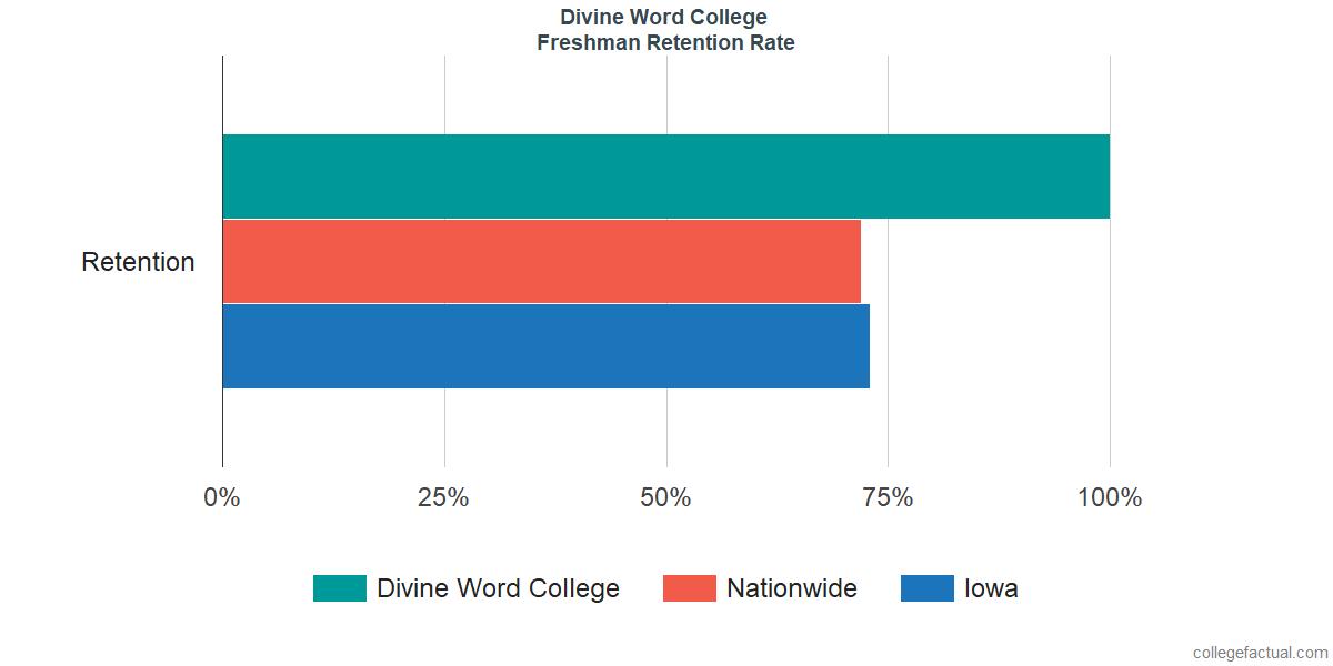 Freshman Retention Rate at Divine Word College