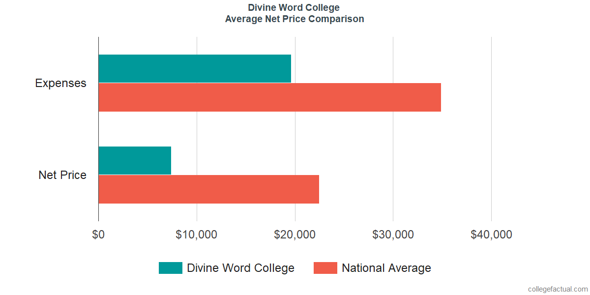 Net Price Comparisons at Divine Word College