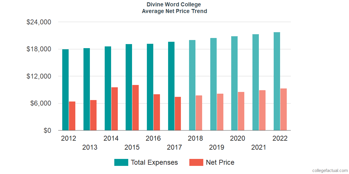 Net Price Trends at Divine Word College