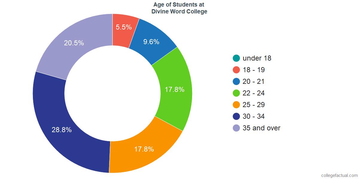 Age of Undergraduates at Divine Word College