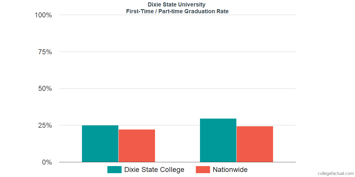 Graduation rates for first time / part-time students at Dixie State University