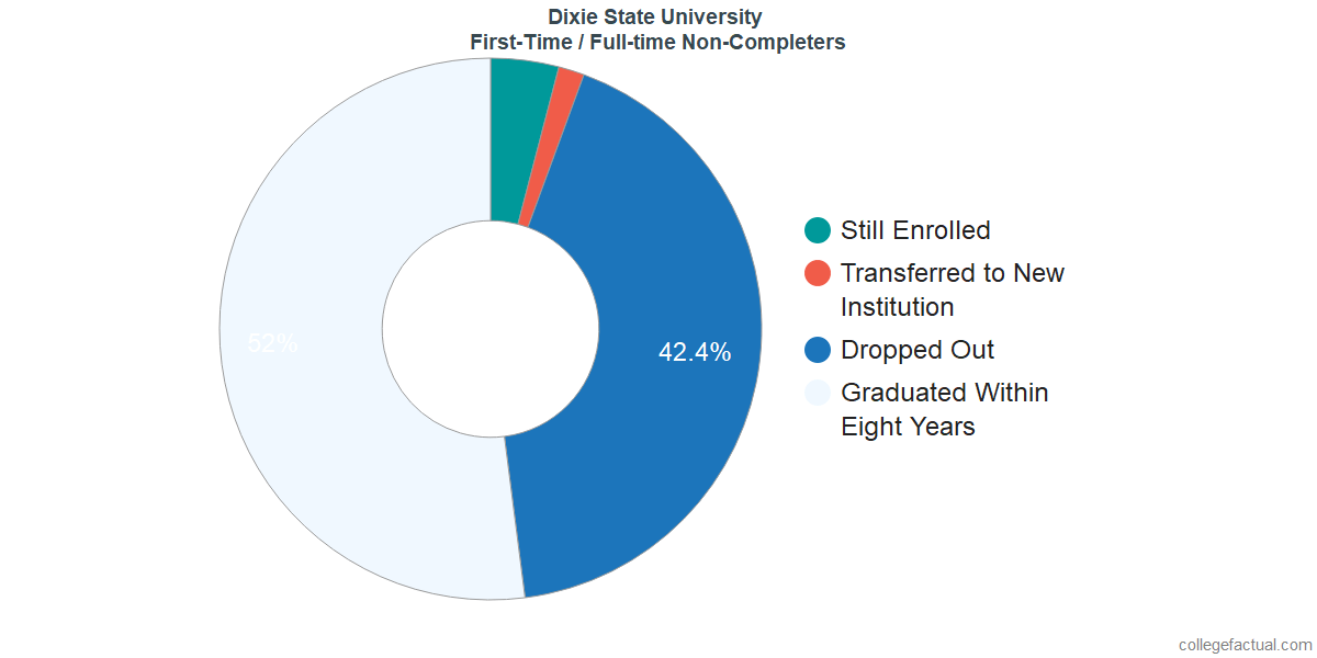 Non-completion rates for first-time / full-time students at Dixie State University