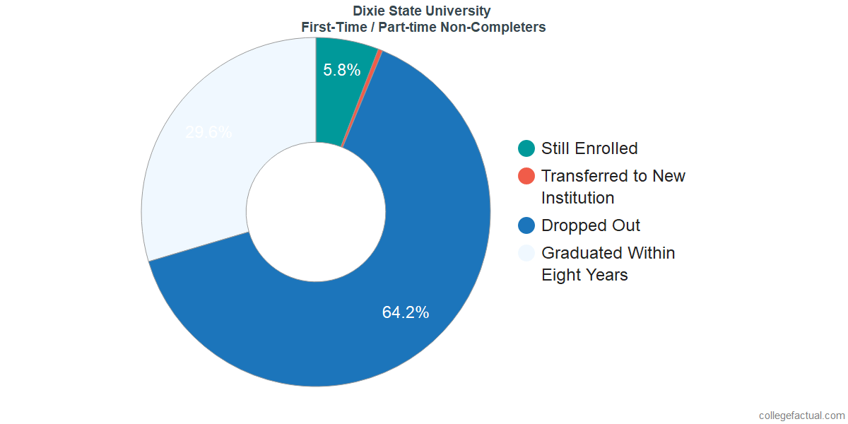 Non-completion rates for first-time / part-time students at Dixie State University