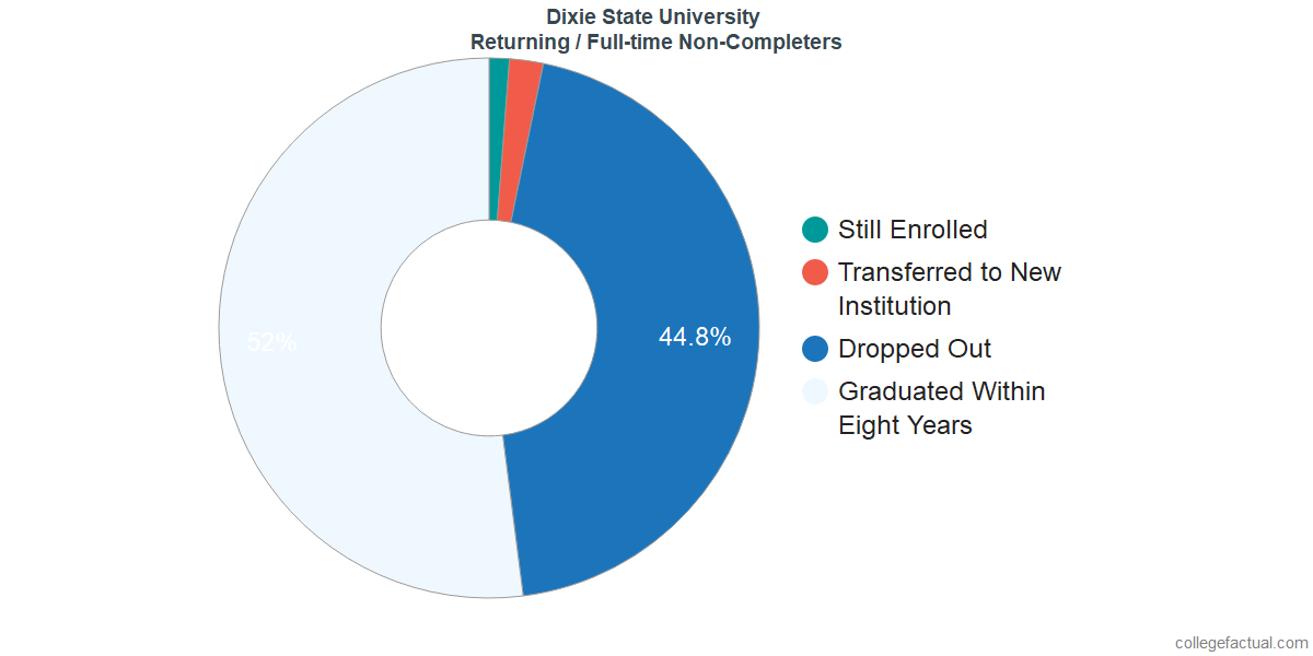 Non-completion rates for returning / full-time students at Dixie State University