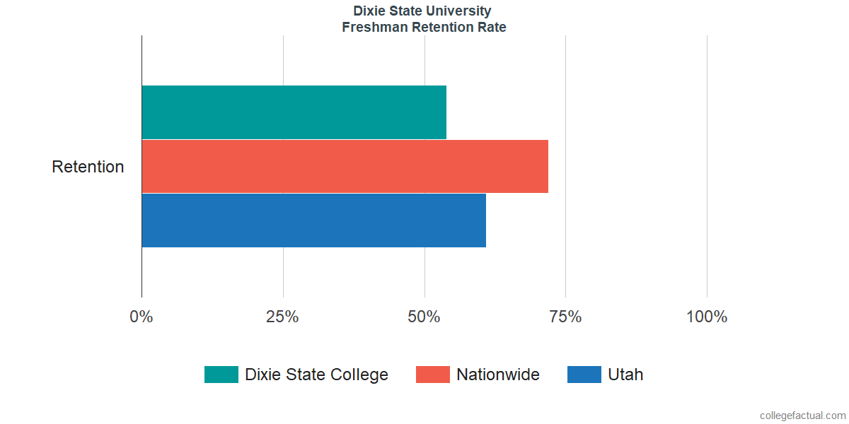 Dixie State CollegeFreshman Retention Rate
