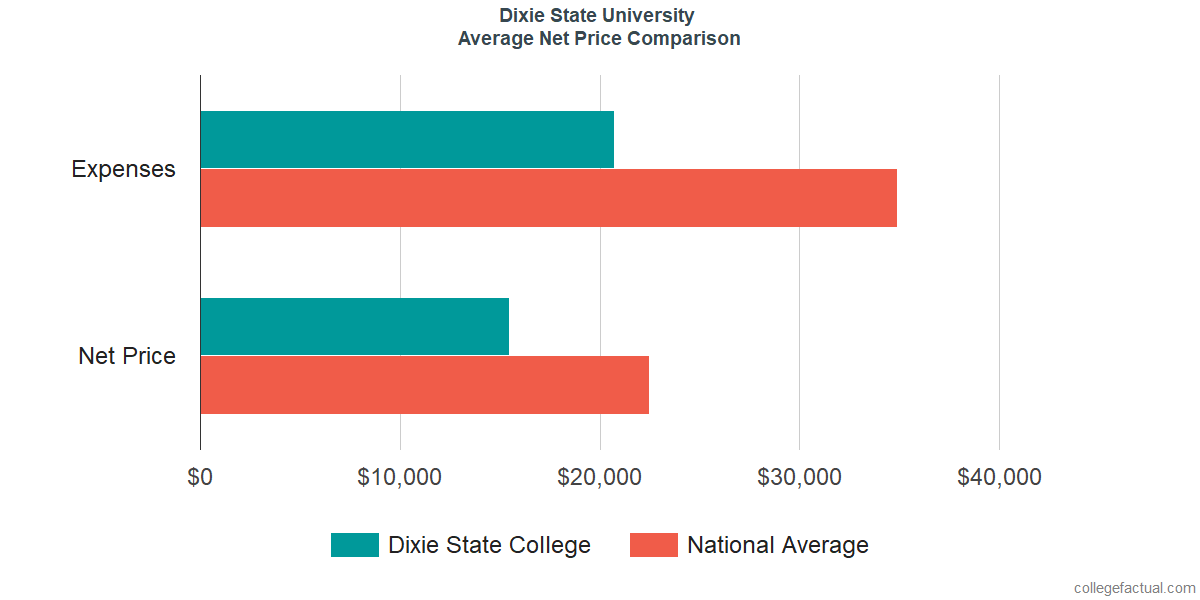 Net Price Comparisons at Dixie State University