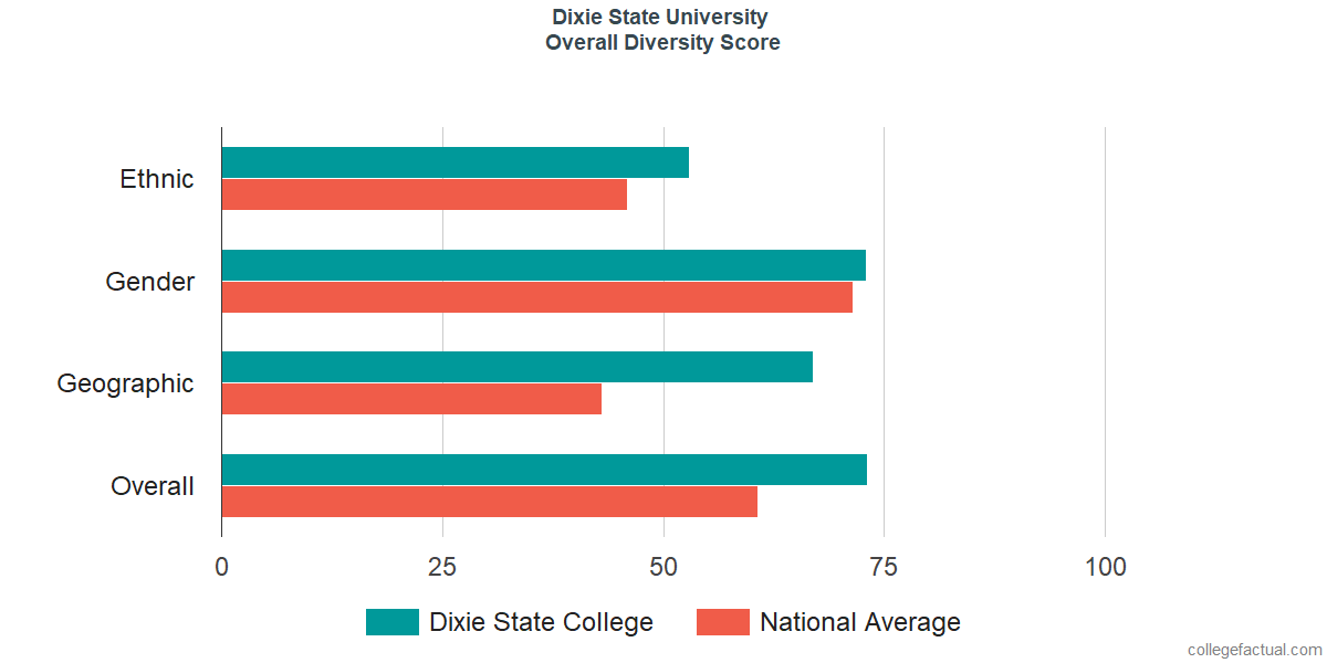 Overall Diversity at Dixie State University