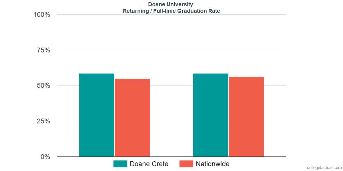 Graduation rates for returning / full-time students at Doane University