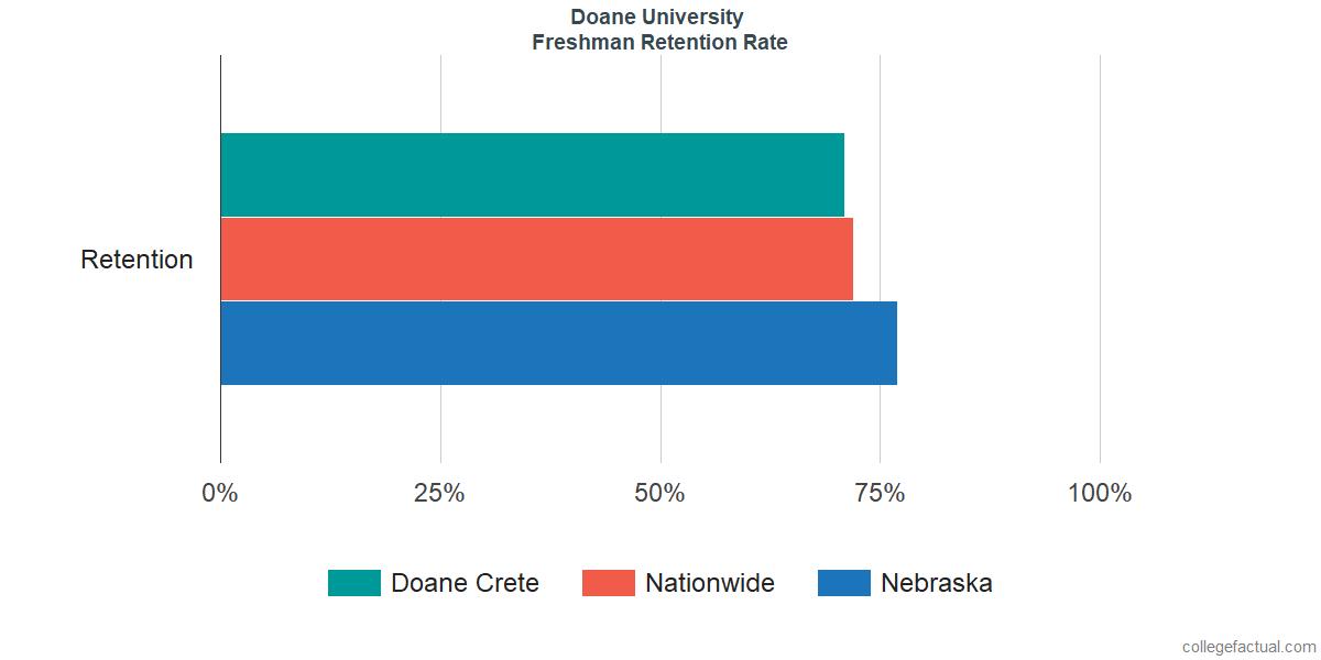 Freshman Retention Rate at Doane University