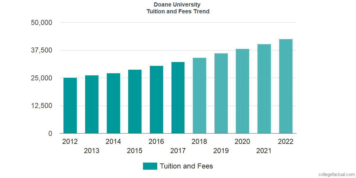 Tuition and Fees Trends at Doane University