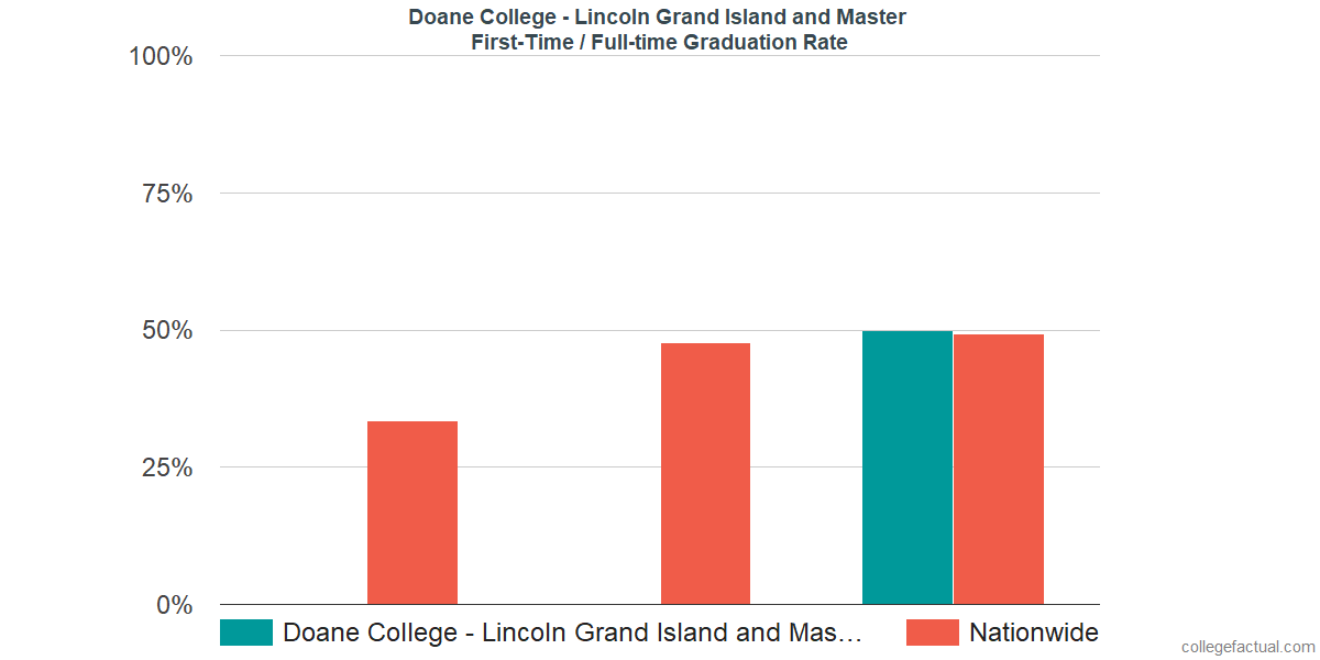 Graduation rates for first time / full-time students at Doane College - Lincoln Grand Island and Master