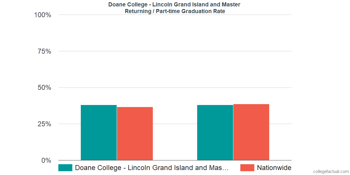 Graduation rates for returning / part-time students at Doane College - Lincoln Grand Island and Master