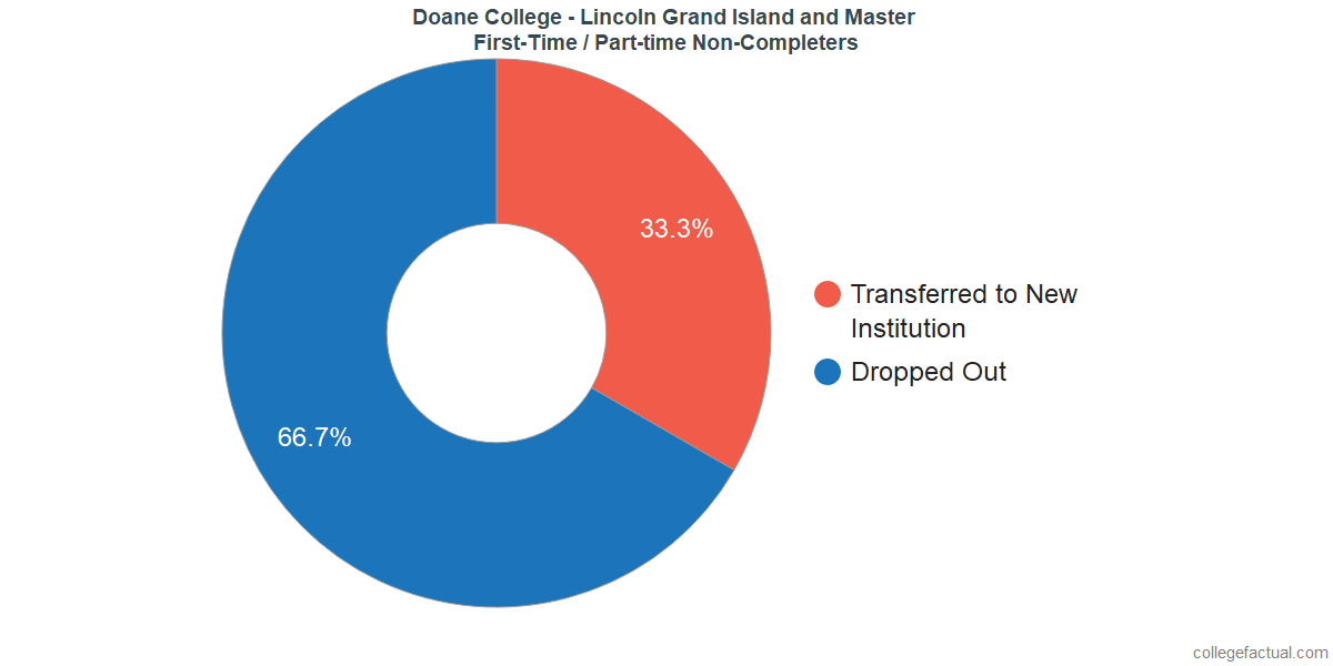 Non-completion rates for first time / part-time students at Doane College - Lincoln Grand Island and Master